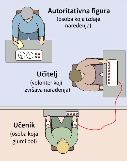 Milgramov eksperiment poslušnosti